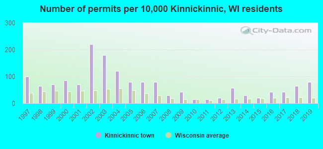 Number of permits per 10,000 Kinnickinnic, WI residents