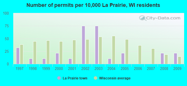 Number of permits per 10,000 La Prairie, WI residents