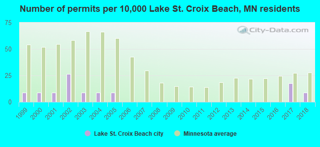 Number of permits per 10,000 Lake St. Croix Beach, MN residents