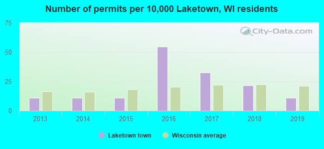 Number of permits per 10,000 Laketown, WI residents