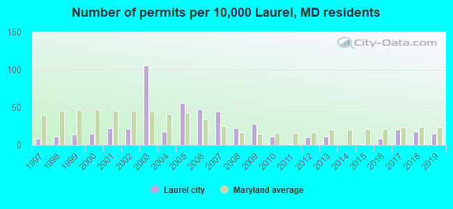 Number of permits per 10,000 Laurel, MD residents
