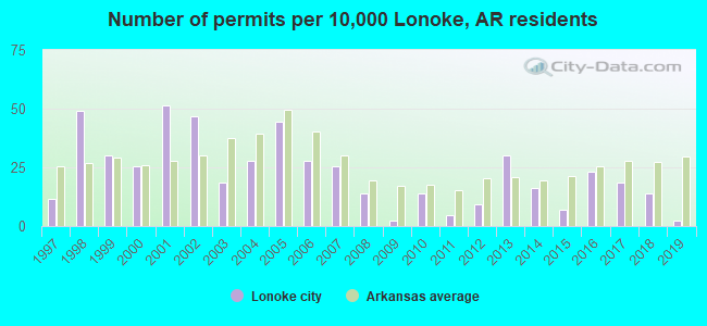 Number of permits per 10,000 Lonoke, AR residents