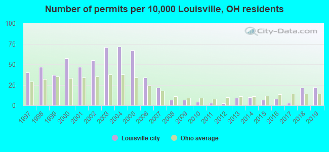 Number of permits per 10,000 Louisville, OH residents