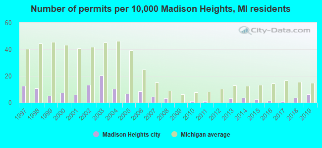 Number of permits per 10,000 Madison Heights, MI residents
