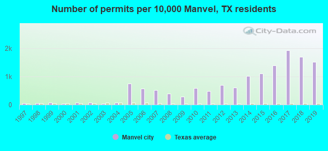 Number of permits per 10,000 Manvel, TX residents
