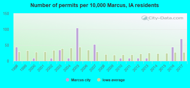 Number of permits per 10,000 Marcus, IA residents