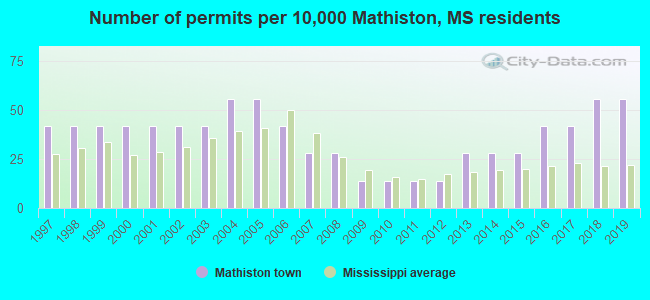Number of permits per 10,000 Mathiston, MS residents