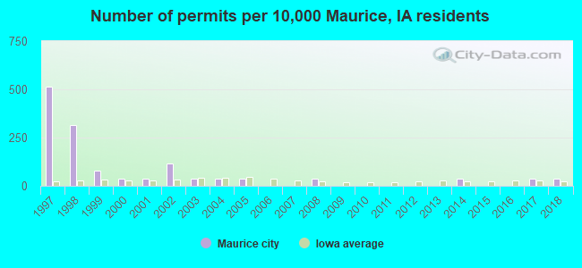 Number of permits per 10,000 Maurice, IA residents