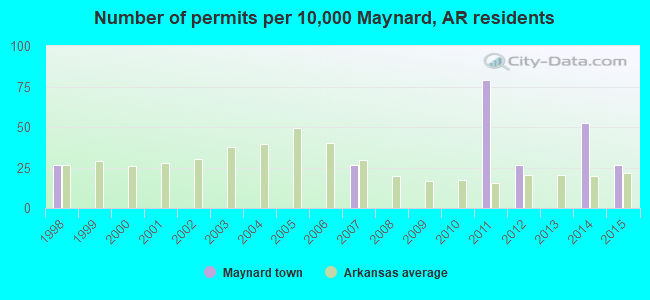 Number of permits per 10,000 Maynard, AR residents