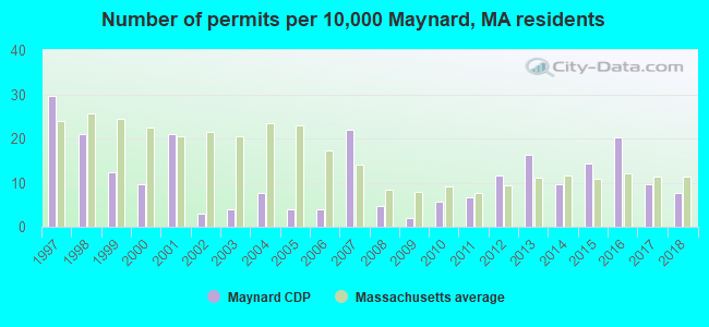 Number of permits per 10,000 Maynard, MA residents