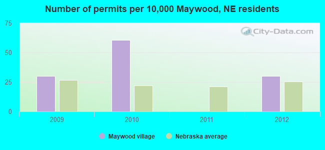Number of permits per 10,000 Maywood, NE residents