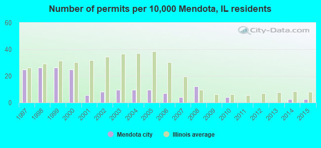 Number of permits per 10,000 Mendota, IL residents