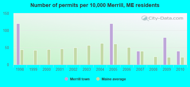 Number of permits per 10,000 Merrill, ME residents