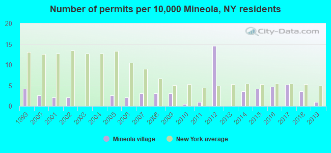 Mineola, New York (NY 11501) profile: population, maps, real