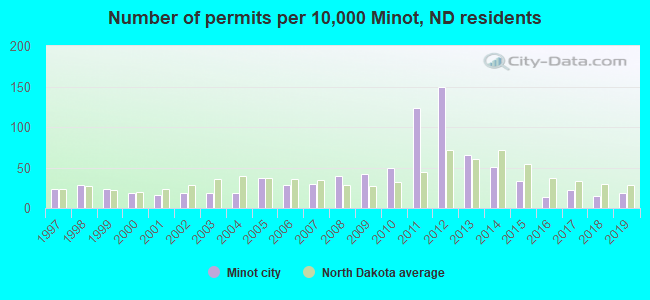 Number of permits per 10,000 Minot, ND residents