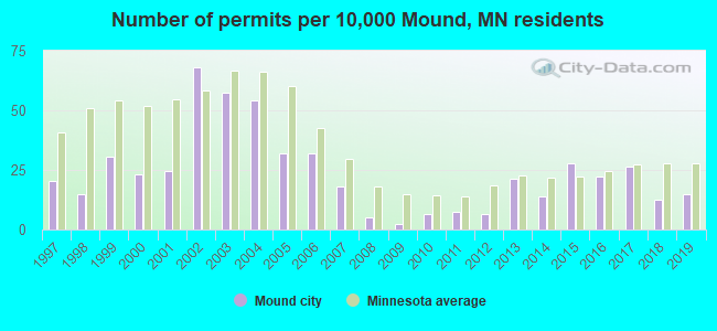 Number of permits per 10,000 Mound, MN residents
