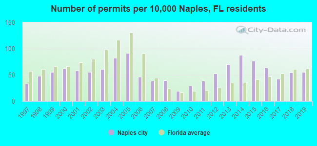 Number of permits per 10,000 Naples, FL residents