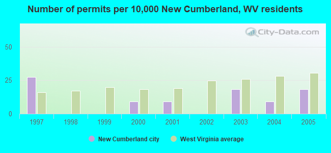 Number of permits per 10,000 New Cumberland, WV residents