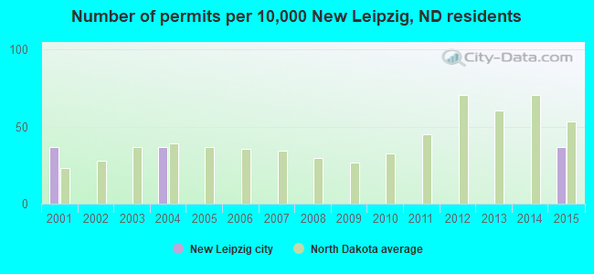 Number of permits per 10,000 New Leipzig, ND residents