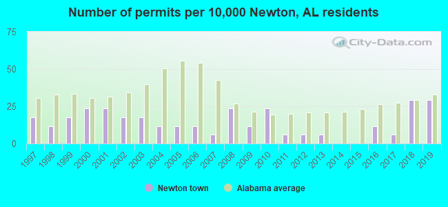Number of permits per 10,000 Newton, AL residents