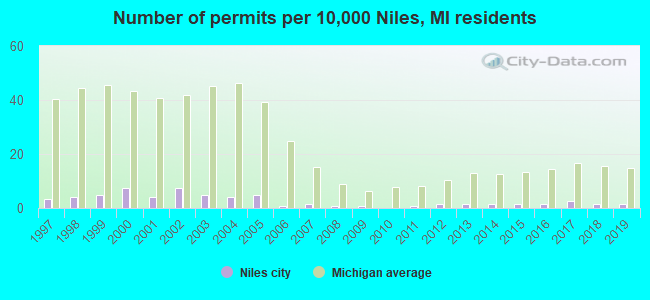 Number of permits per 10,000 Niles, MI residents