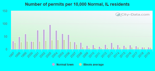 Number of permits per 10,000 Normal, IL residents