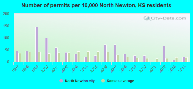 Number of permits per 10,000 North Newton, KS residents