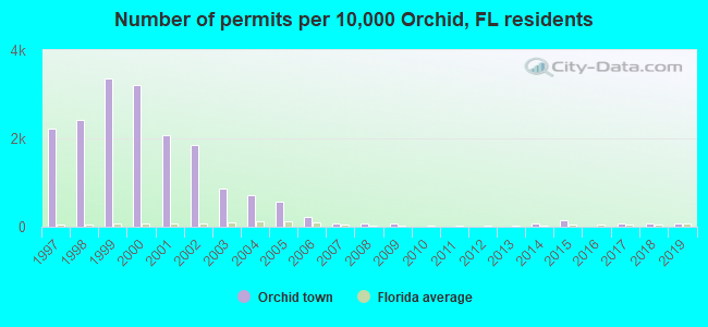 Number of permits per 10,000 Orchid, FL residents