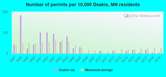 Number of permits per 10,000 Osakis, MN residents
