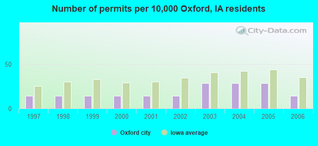 Number of permits per 10,000 Oxford, IA residents