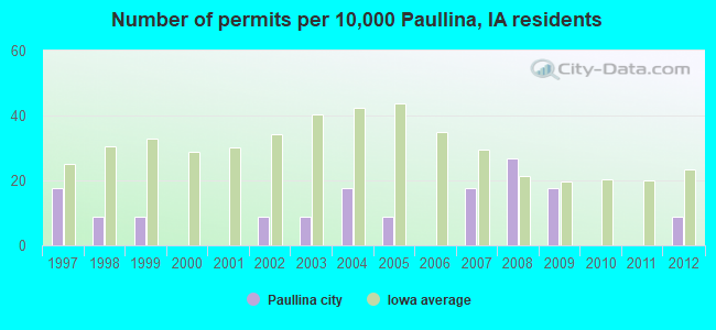 Number of permits per 10,000 Paullina, IA residents