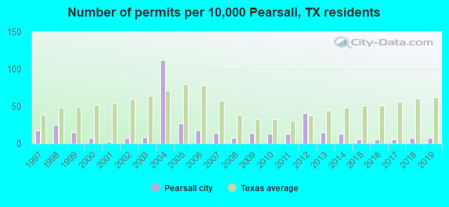 Number of permits per 10,000 Pearsall, TX residents