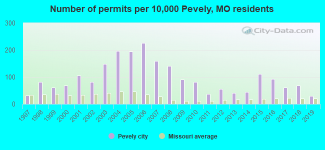 Number of permits per 10,000 Pevely, MO residents