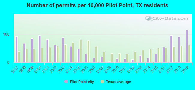 Number of permits per 10,000 Pilot Point, TX residents