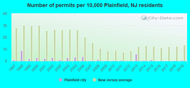 Number of permits per 10,000 Plainfield, NJ residents