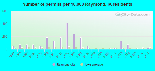 Number of permits per 10,000 Raymond, IA residents