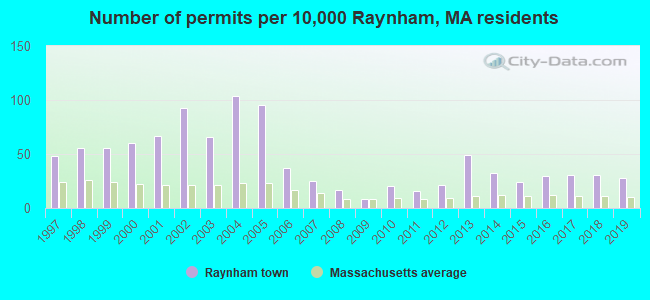 Number of permits per 10,000 Raynham, MA residents