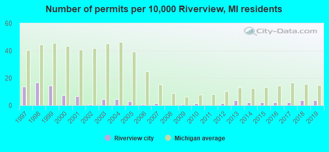 Number of permits per 10,000 Riverview, MI residents