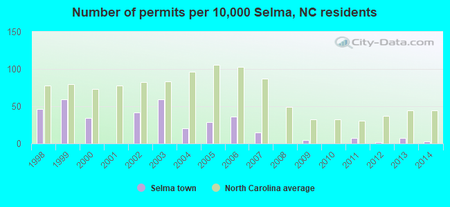 Number of permits per 10,000 Selma, NC residents