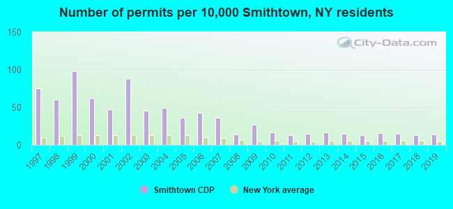 Number of permits per 10,000 Smithtown, NY residents