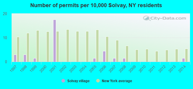 Number of permits per 10,000 Solvay, NY residents