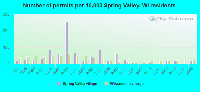 Number of permits per 10,000 Spring Valley, WI residents
