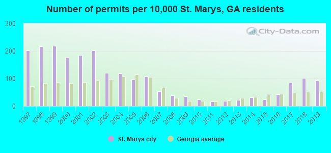 Number of permits per 10,000 St. Marys, GA residents