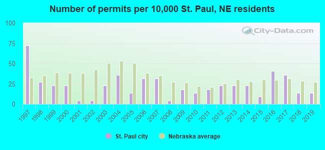 Number of permits per 10,000 St. Paul, NE residents