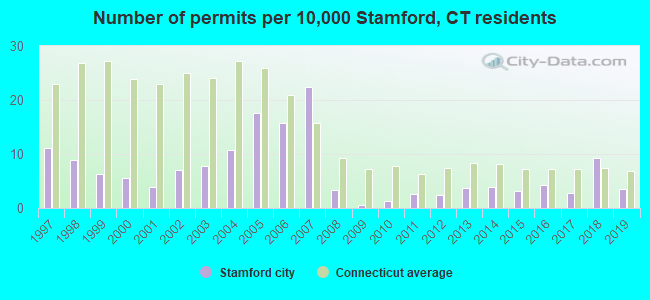 Number of permits per 10,000 Stamford, CT residents