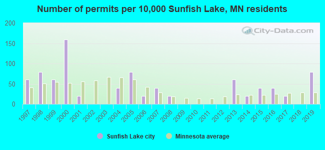 Number of permits per 10,000 Sunfish Lake, MN residents