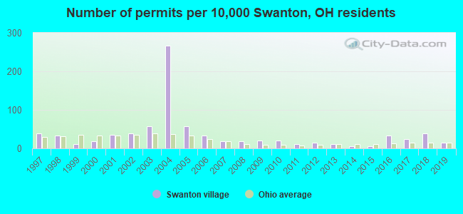 Number of permits per 10,000 Swanton, OH residents