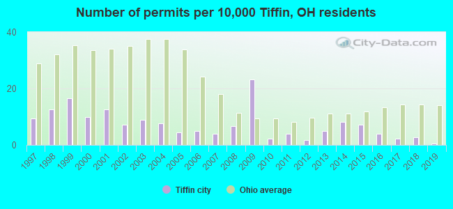 Number of permits per 10,000 Tiffin, OH residents
