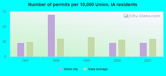 Number of permits per 10,000 Union, IA residents