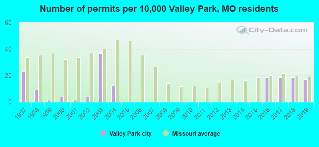 Number of permits per 10,000 Valley Park, MO residents